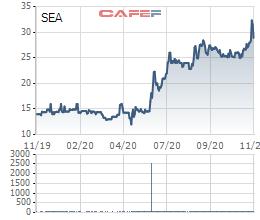Một cá nhân vừa bán 25 triệu cổ phiếu Seaprodex (SEA), lãi gấp đôi sau nửa năm - Ảnh 1.