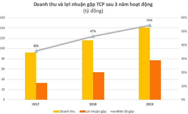 """Liên tục tăng phí và đang chịu cáo buột """"chèn ép"""" taxi công nghệ, lợi nhuận nhà xe Sân bay Tân Sơn Nhất tăng bằng lần chỉ sau 3 năm hoạt động, biên lãi gộp đến 55% - Ảnh 1."""