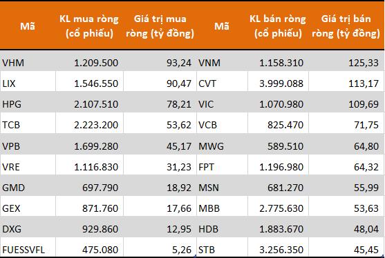 Trái ngược với khối ngoại, tự doanh CTCK đẩy mạnh bán ròng hơn 570 tỷ đồng trong tuần 16-20/11 - Ảnh 1.