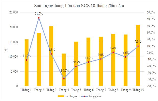 Dịch vụ sân bay phân hóa: SCS và NCT hồi phục nhanh, bán hàng miễn thuế còn chật vật - Ảnh 1.