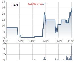 Bộ Xây Dựng đưa hơn 139 triệu cổ phần Hancorp (HAN) ra bán đấu giá - Ảnh 1.
