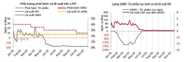 SSI Research: Chênh lệch tiền gửi - tín dụng lớn nhất từ 2012 - Ảnh 1.