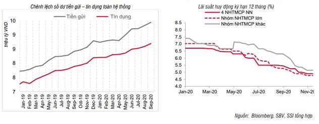 SSI Research: Chênh lệch tiền gửi - tín dụng lớn nhất từ 2012 - Ảnh 2.