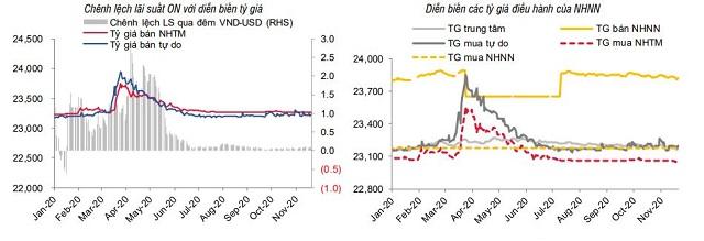 SSI Research: Chênh lệch tiền gửi - tín dụng lớn nhất từ 2012 - Ảnh 3.