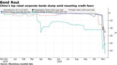 Trái phiếu 4 công ty xếp hạng tín dụng AAA của Trung Quốc giảm sâu sau lo ngại về làn sóng vỡ nợ - Ảnh 1.