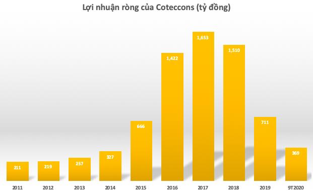 Xung đột kéo dài 4 năm đã kết thúc, Coteccons (CTD) còn lại gì? - Ảnh 4.