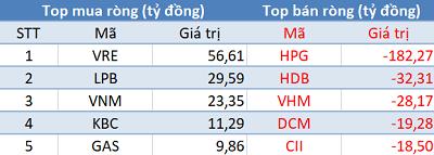 VN-Index áp sát mốc 1.000 điểm, khối ngoại quay đầu bán ròng trong phiên 25/11 - Ảnh 1.