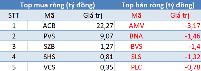 VN-Index áp sát mốc 1.000 điểm, khối ngoại quay đầu bán ròng trong phiên 25/11 - Ảnh 2.