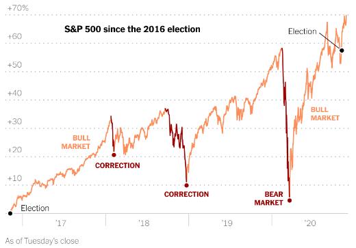New York Times: Sau 4 năm đầy biến động, Phố Wall lập đỉnh ăn mừng khi có thể tách rời khỏi ông Trump - Ảnh 1.