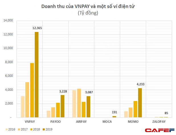 GIC và SoftBank thực tế đã rót bao nhiêu tiền để đưa VNLIFE / VNPAY thành startup được định giá vào loại cao nhất Việt Nam? - Ảnh 3.