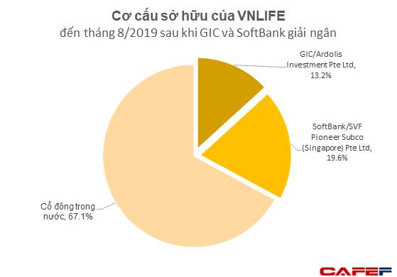 GIC và SoftBank thực tế đã rót bao nhiêu tiền để đưa VNLIFE / VNPAY thành startup được định giá vào loại cao nhất Việt Nam? - Ảnh 1.