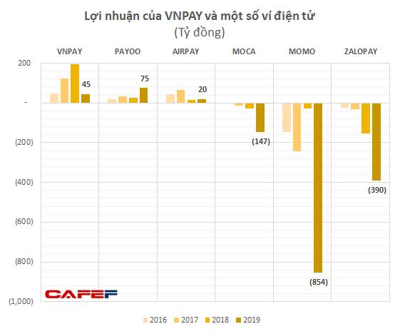 GIC và SoftBank thực tế đã rót bao nhiêu tiền để đưa VNLIFE / VNPAY thành startup được định giá vào loại cao nhất Việt Nam? - Ảnh 4.