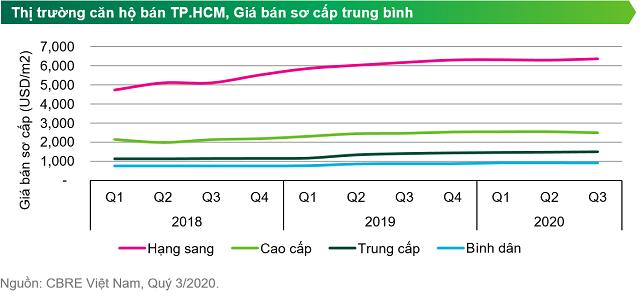 Giá căn hộ bán mới tại TP HCM tiếp tục leo cao - Ảnh 1.