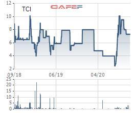 Thị giá 7.300 đồng, Chứng khoán Thành Công (TCI) chốt quyền mua cổ phiếu giá 10.000 đồng - Ảnh 1.