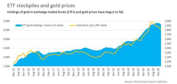 Thị trường vàng bị vắc-xin Covid-19 vùi dập đến mức nào? - Ảnh 4.