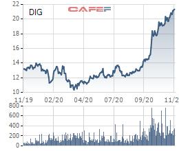 DIG tiếp tục tăng mạnh, thêm các cổ đông lớn muốn thoái vốn tại DIC Corp để chốt lãi - Ảnh 1.
