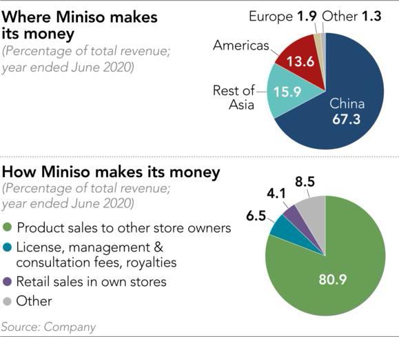 Kế hoạch 'xâm chiếm' thế giới không tưởng của Miniso: Có mặt ở 100 quốc gia và vùng lãnh thổ, doanh thu hàng năm toàn chuỗi đạt 100 tỷ NDT - Ảnh 1.