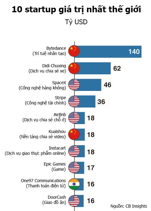 Số lượng startup kỳ lân toàn cầu tăng gấp đôi sau 2 năm - Ảnh 1.