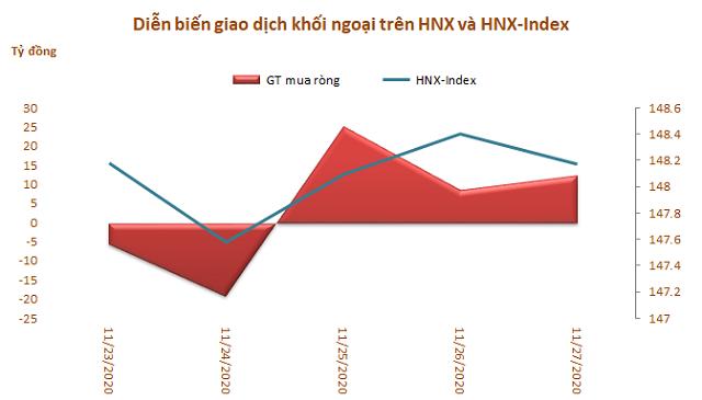 Dòng vốn ngoại rút ròng trở lại 236 tỷ đồng trong tuần 23-27/11, tập trung gom CCQ FUEVFVND - Ảnh 3.