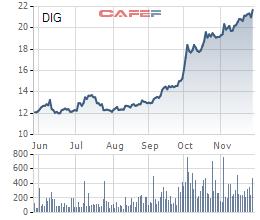 Cổ phiếu lập đỉnh mới hậu đòn Covid-19, hàng loạt doanh nghiệp Vinamilk, Haxaco, GTNFoods, DIC Corp… tranh thủ bán cổ phiếu quỹ - Ảnh 2.