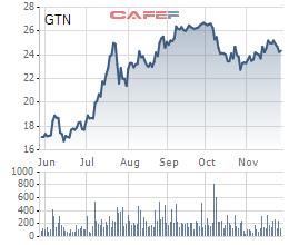 Cổ phiếu lập đỉnh mới hậu đòn Covid-19, hàng loạt doanh nghiệp Vinamilk, Haxaco, GTNFoods, DIC Corp… tranh thủ bán cổ phiếu quỹ - Ảnh 4.