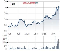 Cổ phiếu lập đỉnh mới hậu đòn Covid-19, hàng loạt doanh nghiệp Vinamilk, Haxaco, GTNFoods, DIC Corp… tranh thủ bán cổ phiếu quỹ - Ảnh 1.