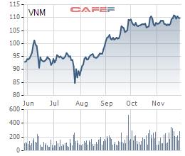 Cổ phiếu lập đỉnh mới hậu đòn Covid-19, hàng loạt doanh nghiệp Vinamilk, Haxaco, GTNFoods, DIC Corp… tranh thủ bán cổ phiếu quỹ - Ảnh 3.