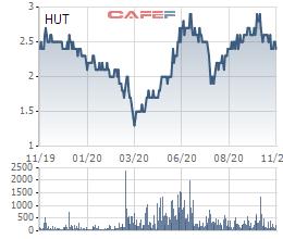 """""""Ông trùm BOT"""" Tasco báo lỗ quý 3 lên tới 80 tỷ đồng, thị giá cổ phiếu vẫn dưới 3.000 đồng - Ảnh 1."""
