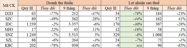 Lợi nhuận doanh nghiệp khu công nghiệp phân hóa mạnh trong quý III - Ảnh 1.