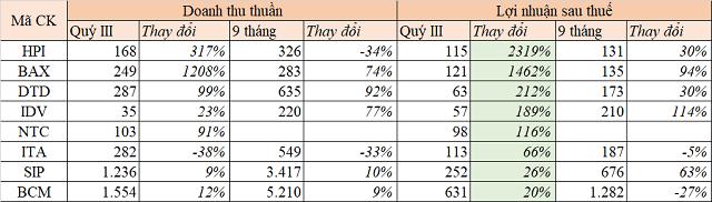 Lợi nhuận doanh nghiệp khu công nghiệp phân hóa mạnh trong quý III - Ảnh 2.
