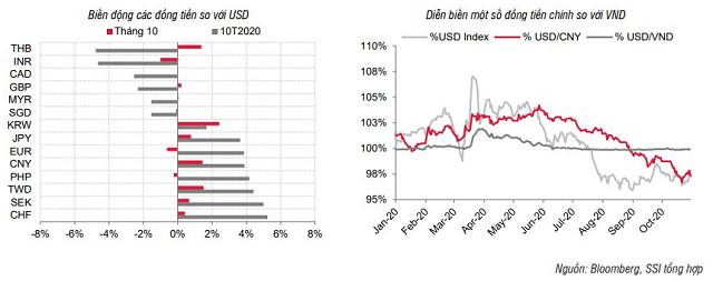 SSI Research: Nhu cầu USD tăng trên thị trường tự do - Ảnh 3.