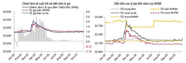 SSI Research: Nhu cầu USD tăng trên thị trường tự do - Ảnh 4.