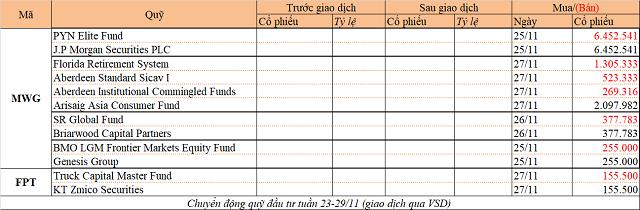 Chuyển động quỹ đầu tư tuần 23-29/11: Thỏa thuận lớn tại MWG, PENM III muốn bán HPG - Ảnh 1.