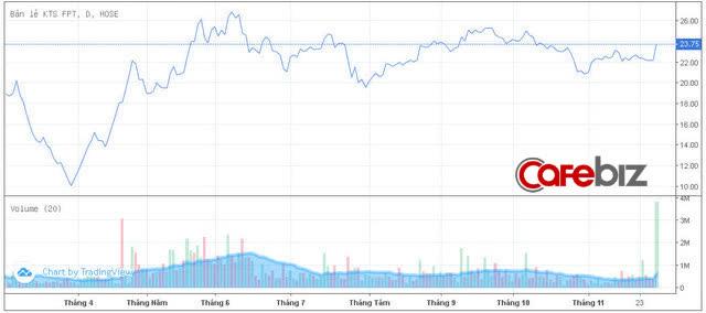 Cổ phiếu FPT Shop cháy hàng, giao dịch cao kỷ lục sau ngày mở bán iPhone 12 - Ảnh 1.