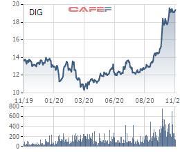 """DIC Corp thông báo bán 8,26 triệu cổ phiếu quỹ sau khi """"bắt đáy"""" thành công vào đầu tháng 4 - Ảnh 1."""