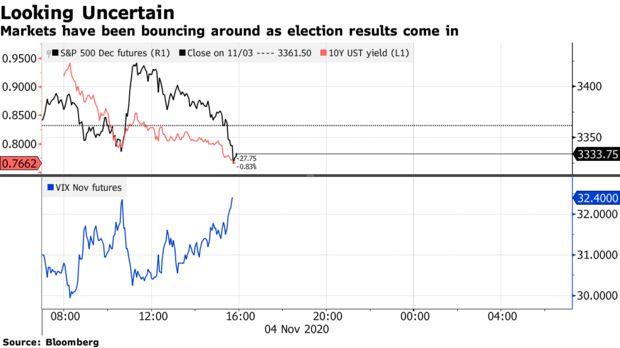 2 kịch bản bầu cử tồi tệ quay trở lại, trở thành nỗi ám ảnh cho thị trường chứng khoán toàn cầu - Ảnh 1.