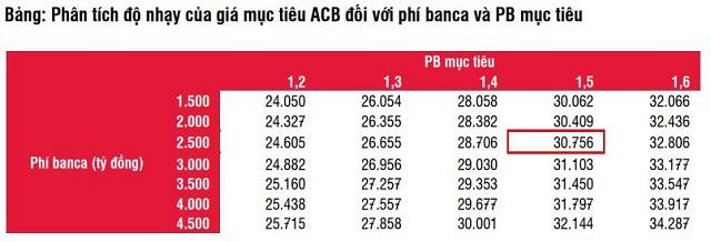 SSI Research giả định ACB có thể nhận 2.500-3.000 tỷ đồng phí độc quyền bancassurance - Ảnh 1.