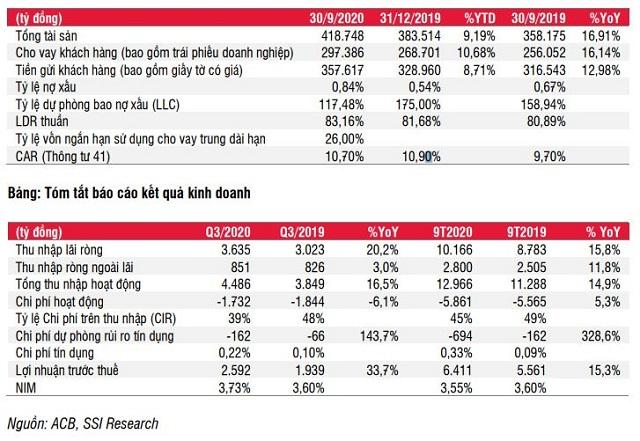 SSI Research giả định ACB có thể nhận 2.500-3.000 tỷ đồng phí độc quyền bancassurance - Ảnh 2.