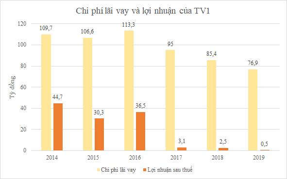 TV1 sẽ bán thủy điện Sông Bung 5, giá khởi điểm 1.390 tỷ đồng - Ảnh 1.