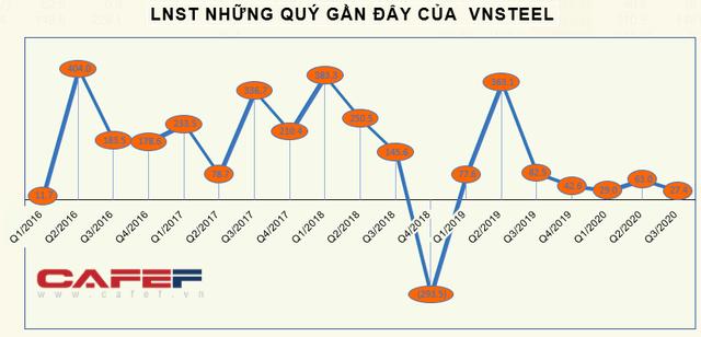 KQKD ngành thép quý 3: Quán quân tăng trưởng thuộc về doanh nghiệp có LNST quý 3 gấp 13 lần cùng kỳ - Ảnh 4.