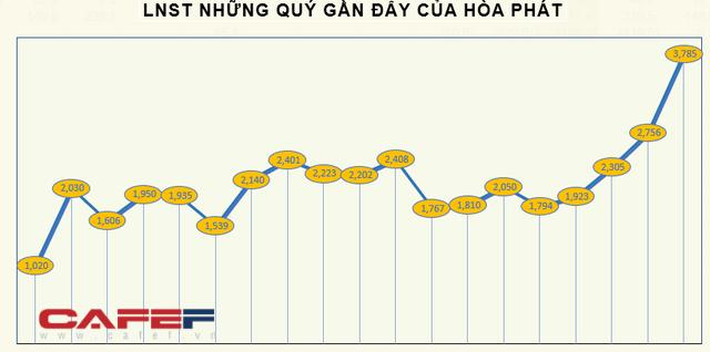 KQKD ngành thép quý 3: Quán quân tăng trưởng thuộc về doanh nghiệp có LNST quý 3 gấp 13 lần cùng kỳ - Ảnh 3.