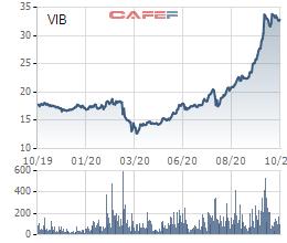 Đừng quên dành tiền cho tuần mới, có 1,9 tỷ cổ phiếu mới sẽ chào sàn HoSE - Ảnh 1.