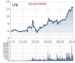 Đừng quên dành tiền cho tuần mới, có 1,9 tỷ cổ phiếu mới sẽ chào sàn HoSE - Ảnh 3.