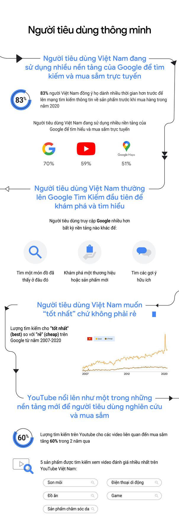 [Infographic] Người tiêu dùng tìm cách mới để mua hàng trực tuyến tại nhà - Ảnh 2.