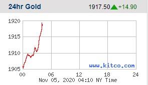 Giá vàng tăng vọt khi ông Joe Biden tiến gần tới chiến thắng - Ảnh 1.