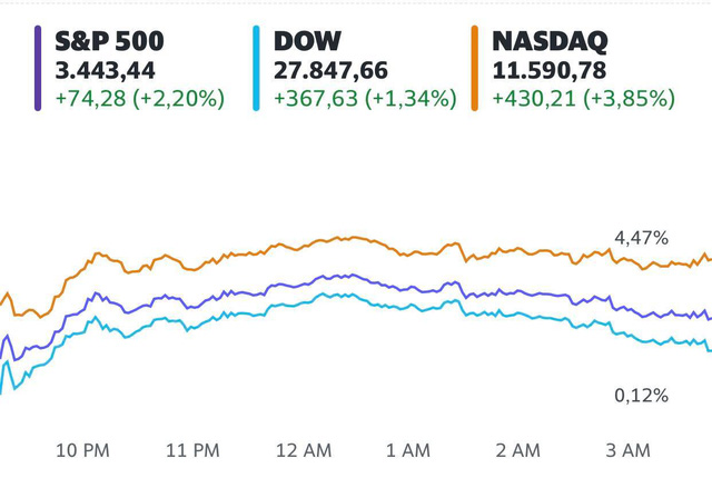 Cuộc tranh cử Tổng thống chưa có kết quả, nhà đầu tư vẫn hứng khởi giao dịch, Dow Jones có lúc tăng 800 điểm - Ảnh 1.