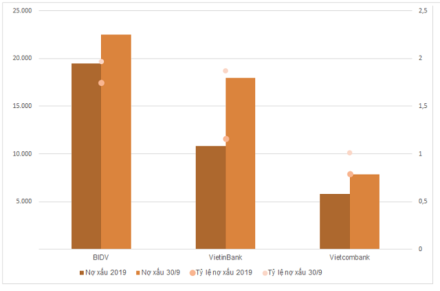 Biến động kết quả kinh doanh của 3 ngân hàng Vietcombank, VietinBank và BIDV - Ảnh 2.