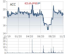 Becamex ACC chào bán 20 triệu cổ phiếu, tăng vốn điều lệ lên gấp 3 - Ảnh 1.