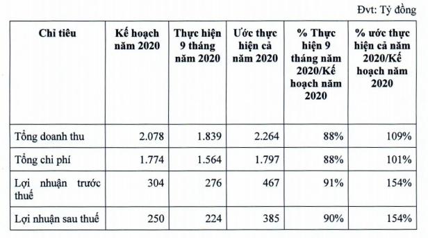 Becamex IJC ước lãi 385 tỷ đồng năm 2020, chuyển nhượng lô đất gần 800 tỷ đồng cho Becamex - Ảnh 1.