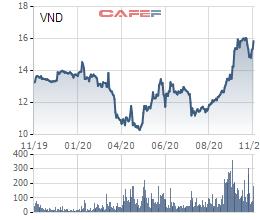 Cho khách hàng mua chứng khoán khi không đủ tiền, VnDirect bị UBCKNN phạt - Ảnh 1.